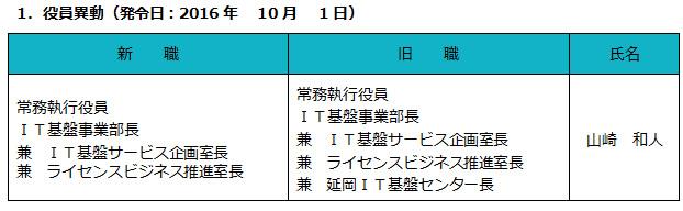 1.役員異動(発令日:2016年10月1日)