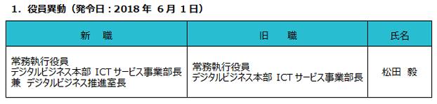 1.役員異動(発令日:2018年6月1日)