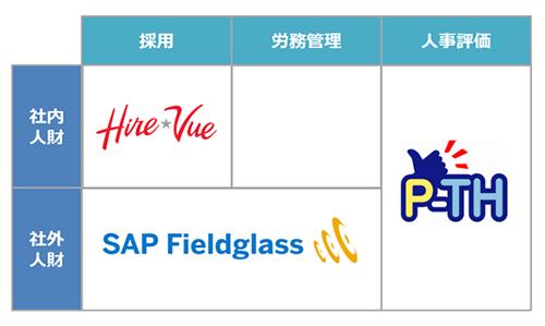 SAP Fieldglass説明図
