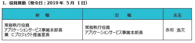 1.役員異動(発令日:2019年5月1日)