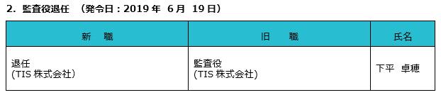 2.監査役退任について(発令日:2019年6月19日)