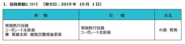 1.役員異動(発令日:2019年10月1日)